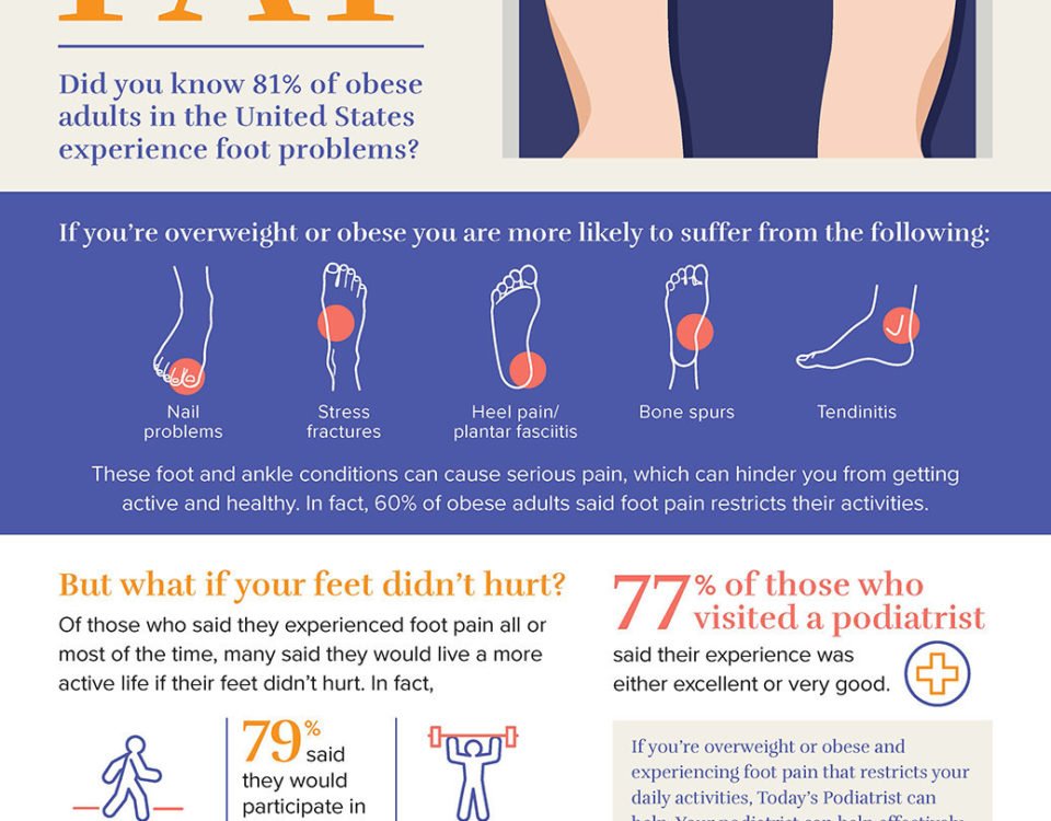 Infographic  Obesity and Foot Health 1eaec1670b2